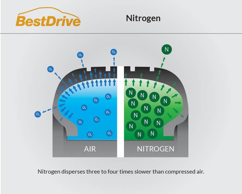 Nitrogen at BestDrive