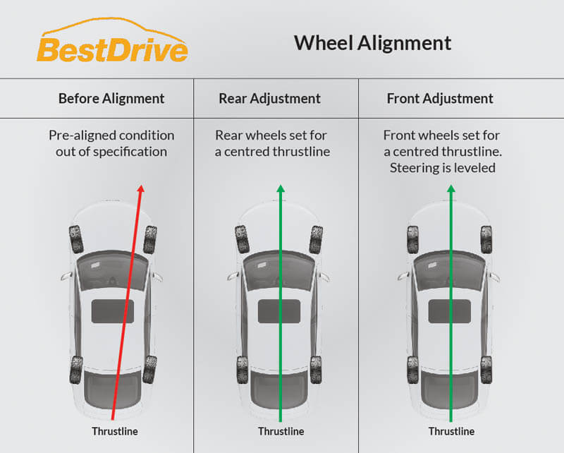 Alignment And Balancing >> Wheel Alignment Balancing Bestdrive